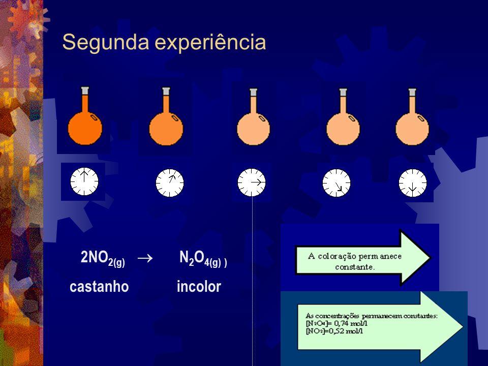 Segunda experiência 2NO2(g)  N2O4(g) ) castanho incolor