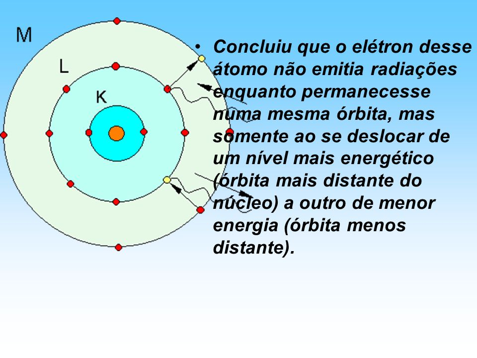 Concluiu que o elétron desse átomo não emitia radiações enquanto permanecesse numa mesma órbita, mas somente ao se deslocar de um nível mais energético (órbita mais distante do núcleo) a outro de menor energia (órbita menos distante).