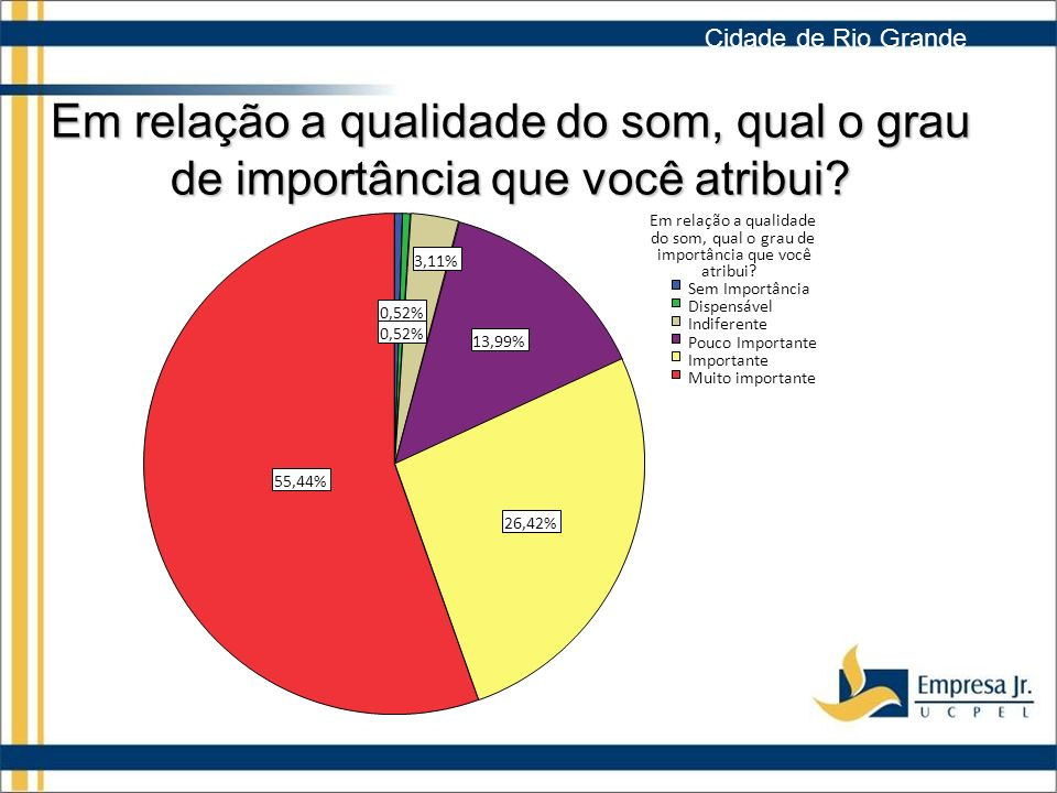 Cidade de Rio Grande Em relação a qualidade do som, qual o grau de importância que você atribui 55,44%