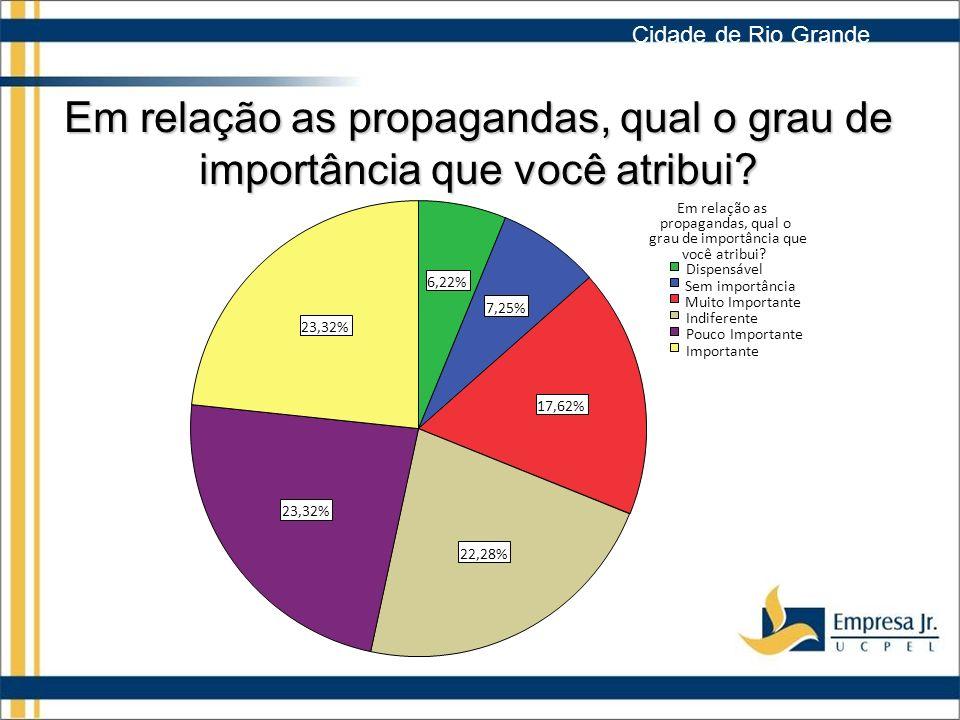 Cidade de Rio Grande Em relação as propagandas, qual o grau de importância que você atribui 23,32%
