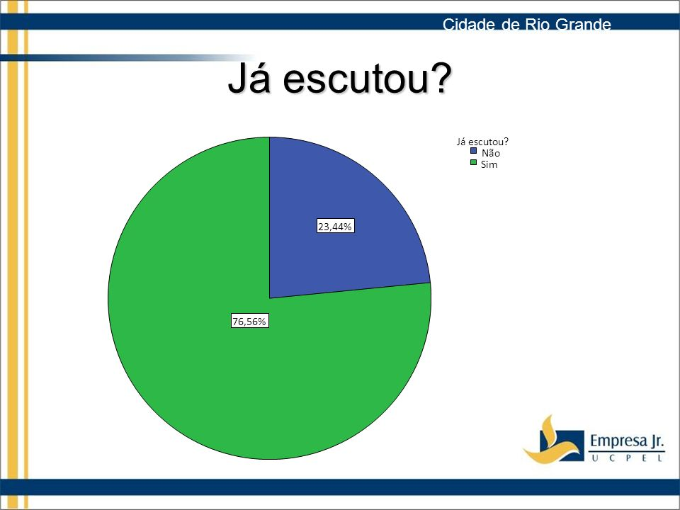 Cidade de Rio Grande Já escutou 76,56% 23,44% Sim Não Já escutou