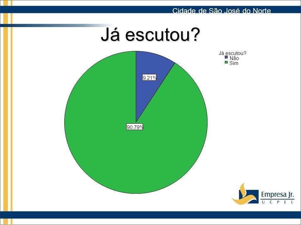 Já escutou Cidade de São José do Norte Já escutou Não Sim 9,21%