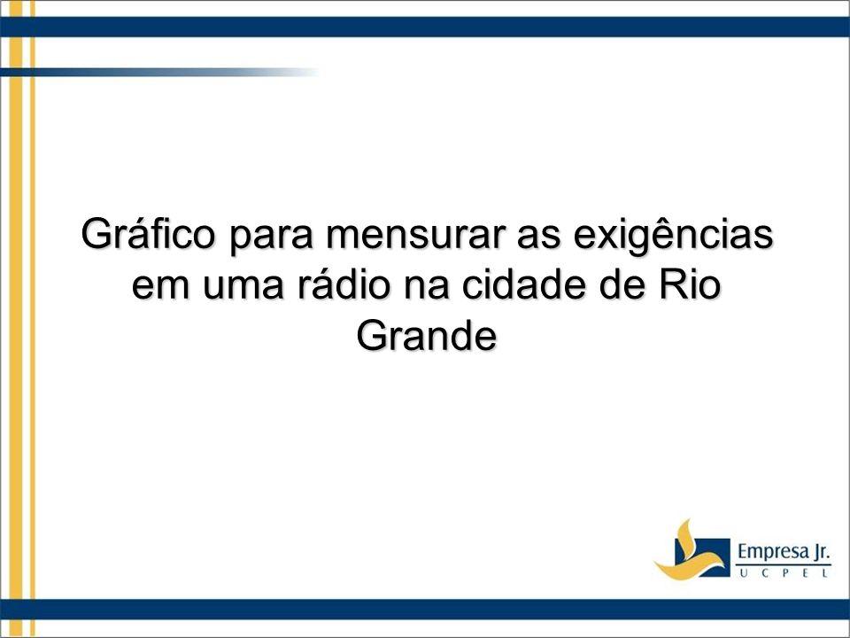 Gráfico para mensurar as exigências em uma rádio na cidade de Rio Grande