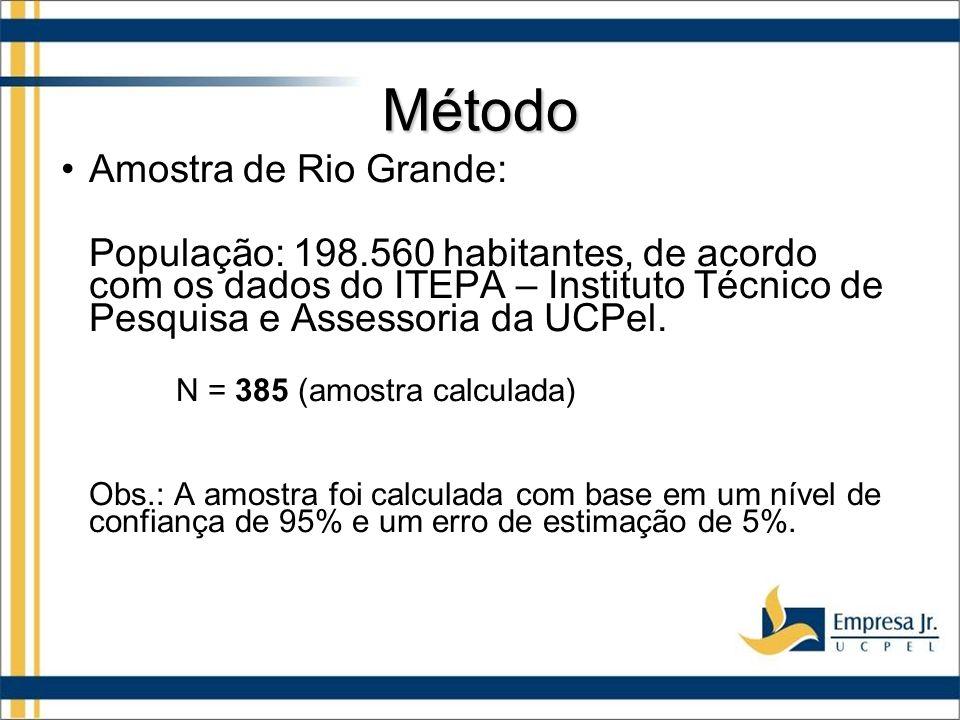 Método Amostra de Rio Grande: