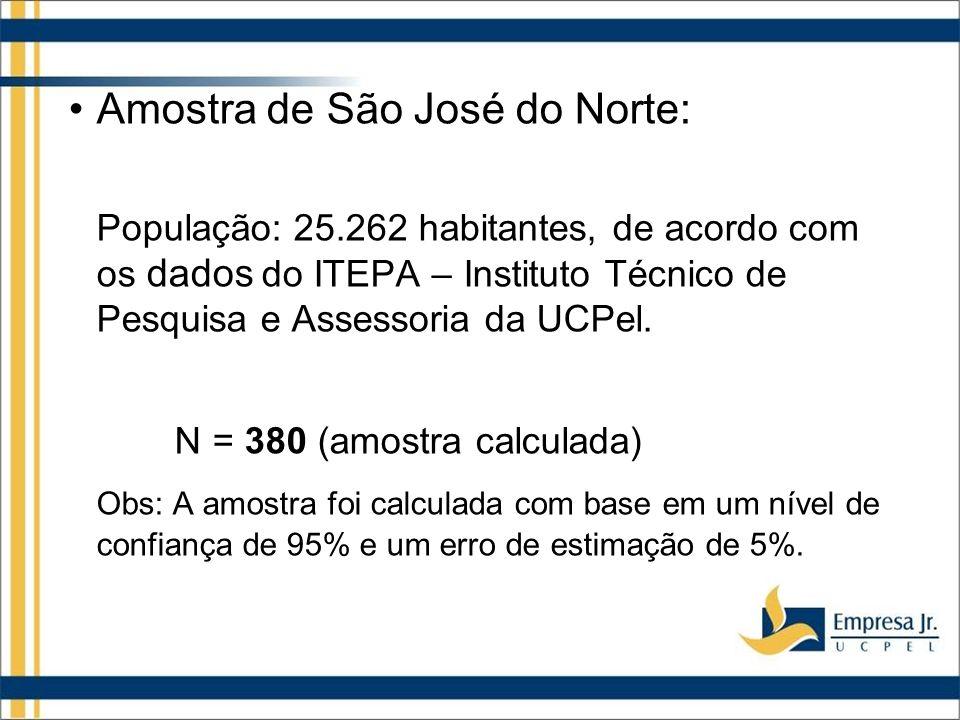 Amostra de São José do Norte: