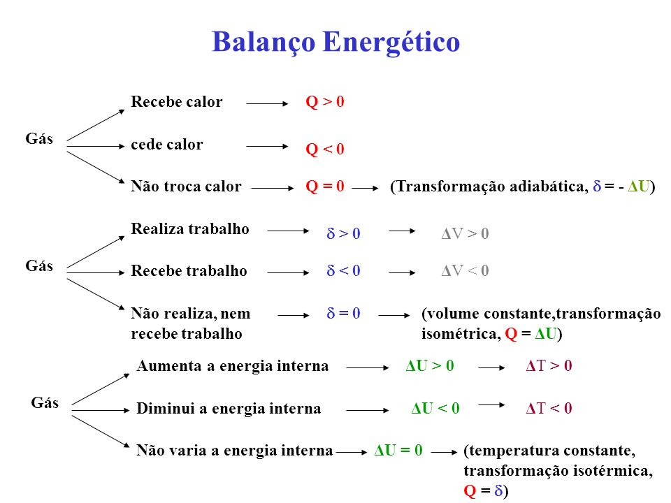 Balanço Energético Recebe calor Q > 0 Gás cede calor Q < 0
