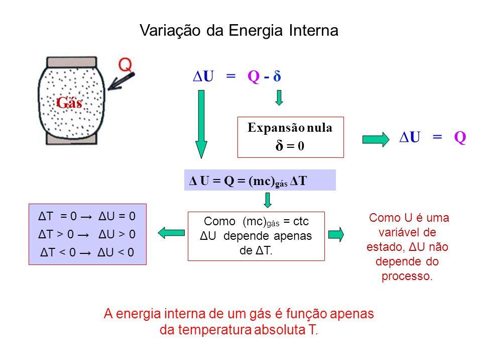 Variação da Energia Interna