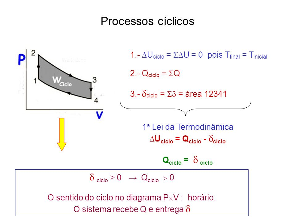 Processos cíclicos  ciclo > 0 → Qciclo  0