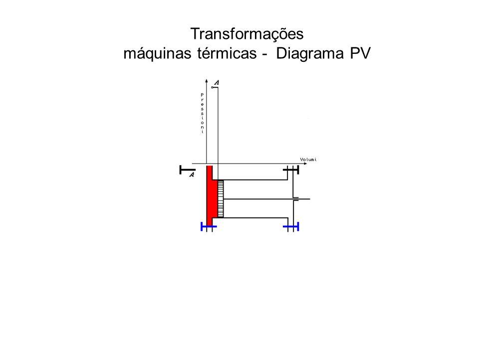 Transformações máquinas térmicas - Diagrama PV