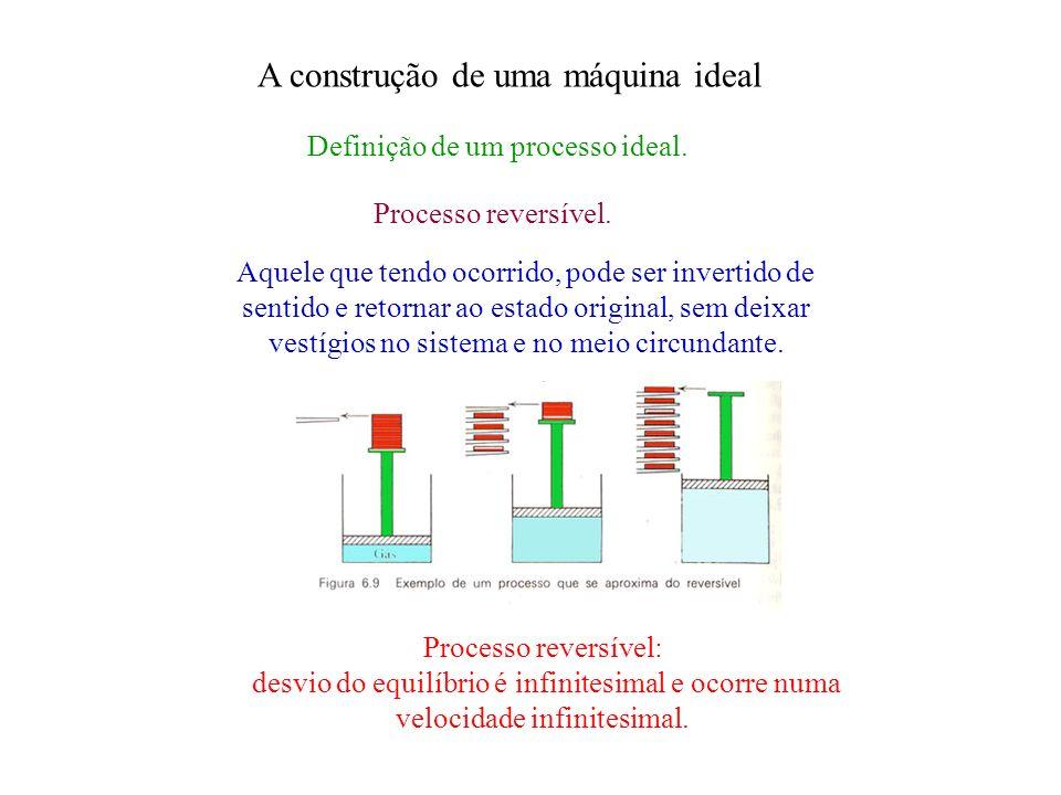 A construção de uma máquina ideal