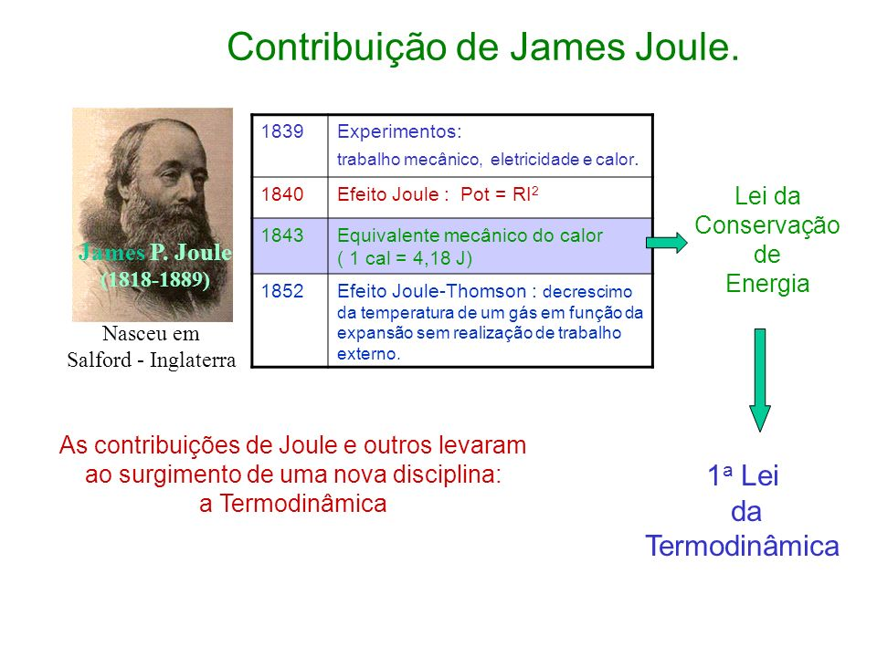 Contribuição de James Joule.