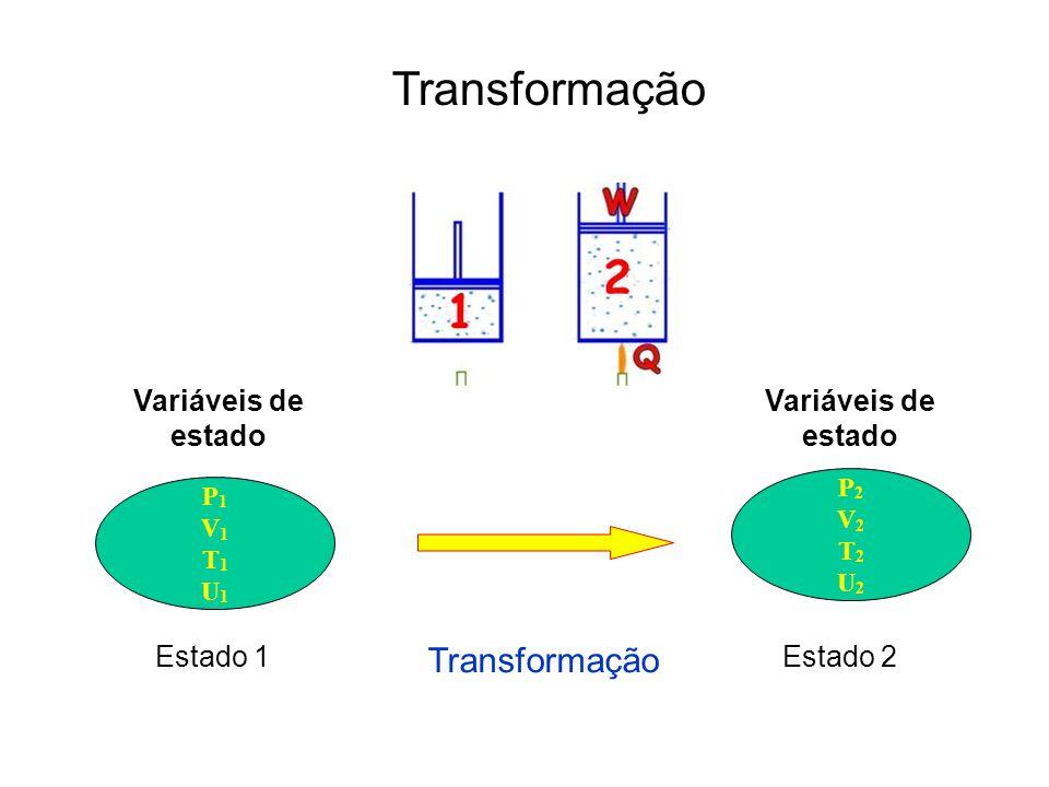 Transformação Transformação Variáveis de estado Variáveis de estado