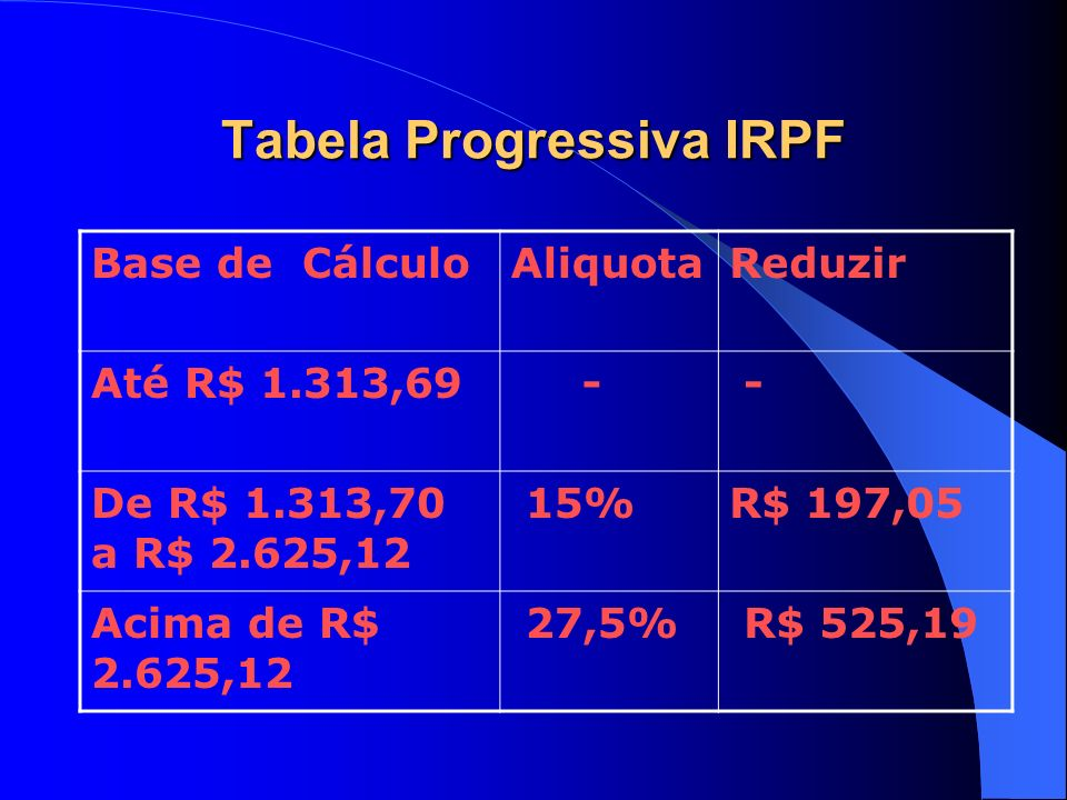 Tabela Progressiva IRPF