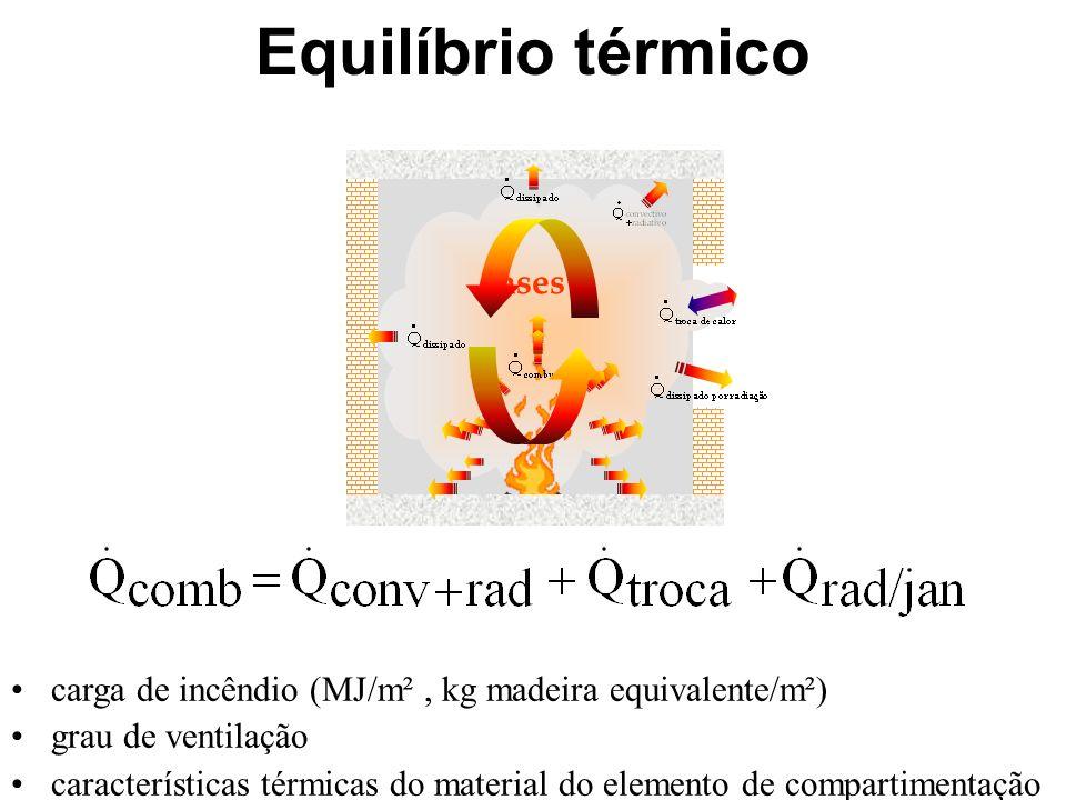 Equilíbrio térmico gases
