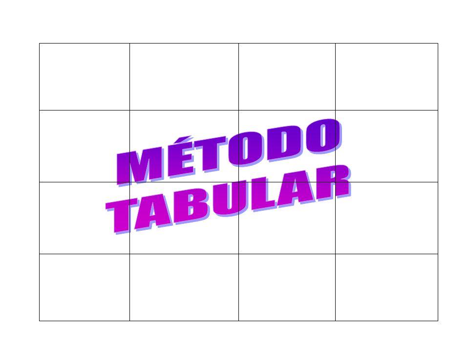 MÉTODO TABULAR