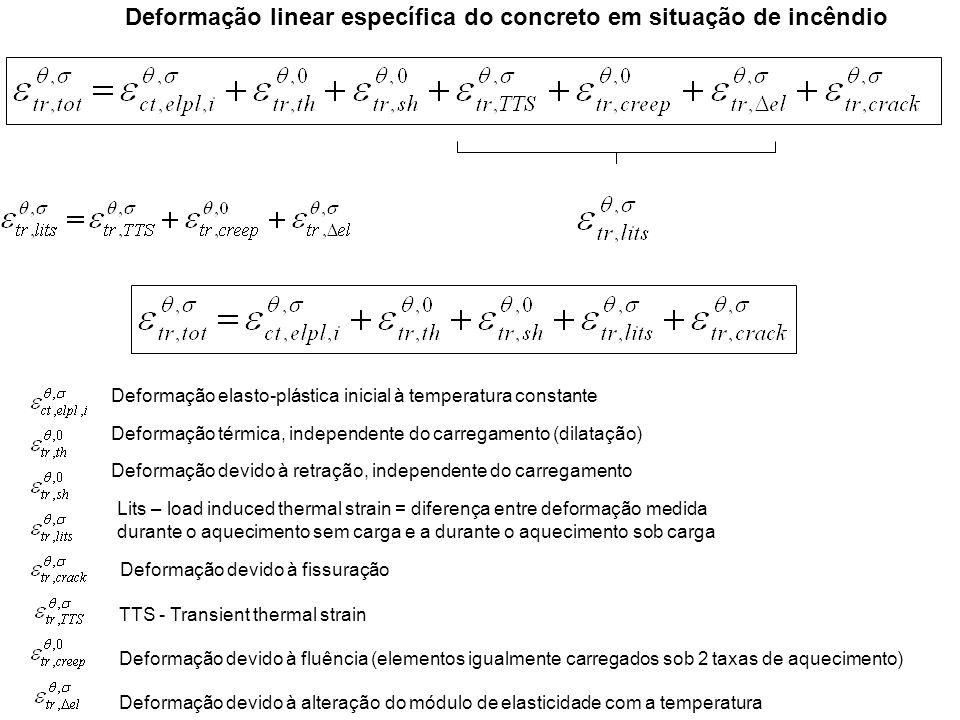Deformação linear específica do concreto em situação de incêndio