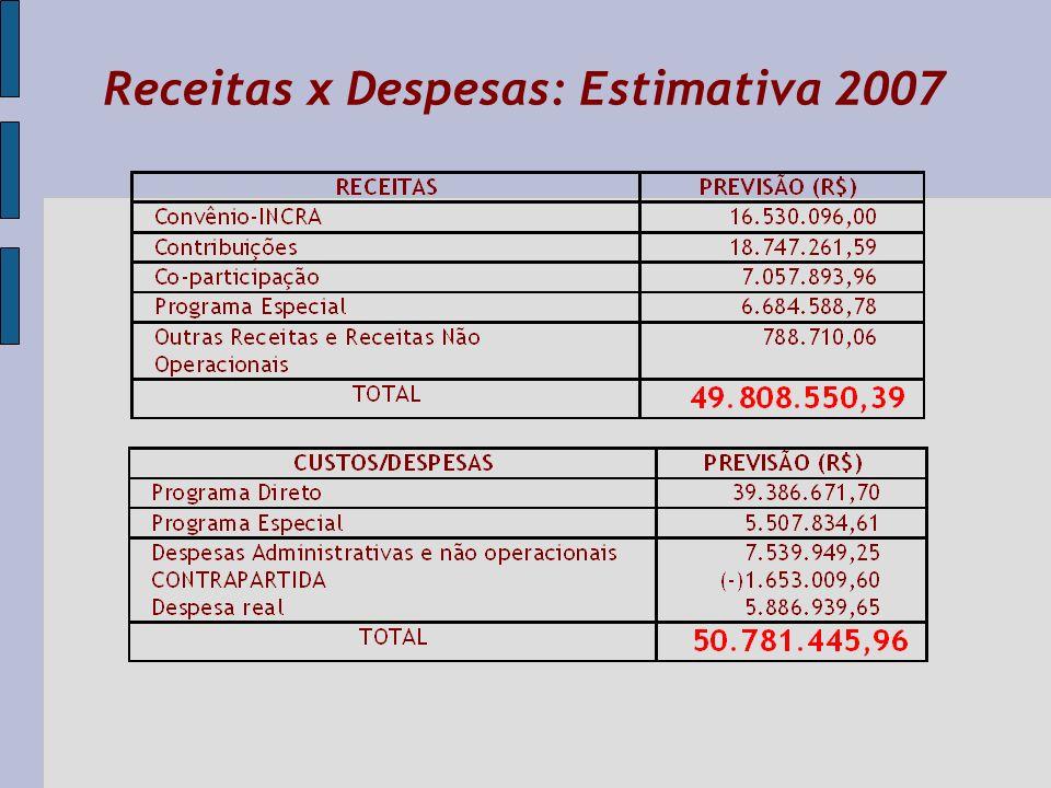 Receitas x Despesas: Estimativa 2007