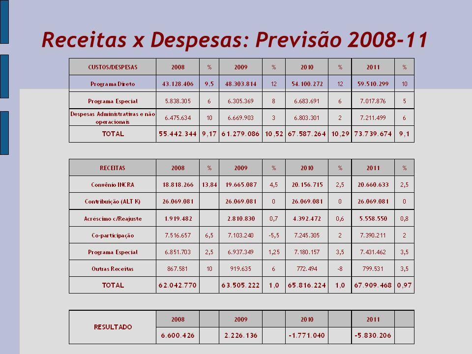 Receitas x Despesas: Previsão 2008-11