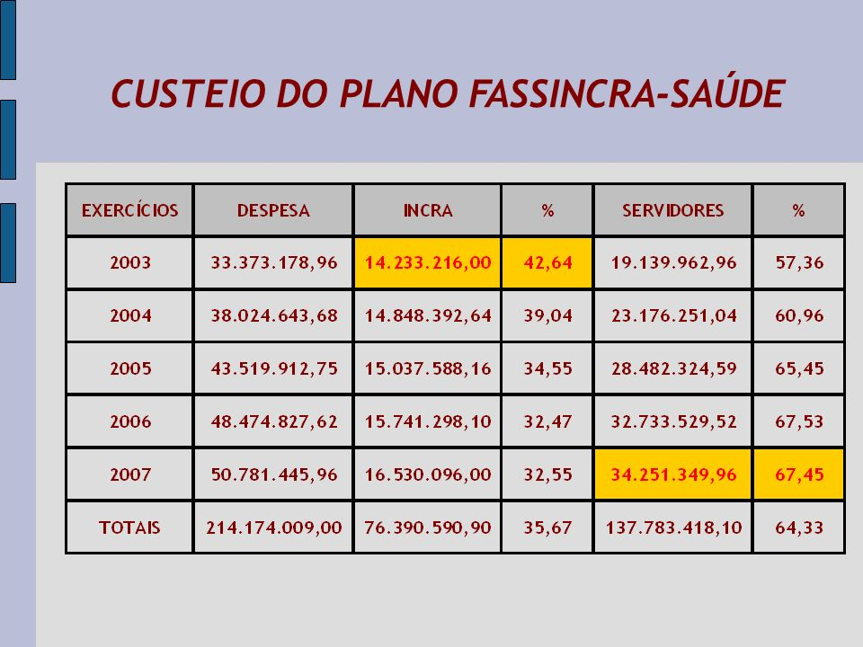 CUSTEIO DO PLANO FASSINCRA-SAÚDE