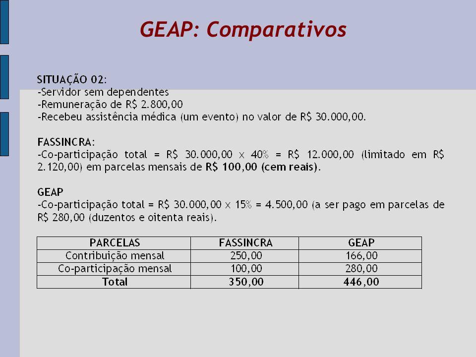 GEAP: Comparativos