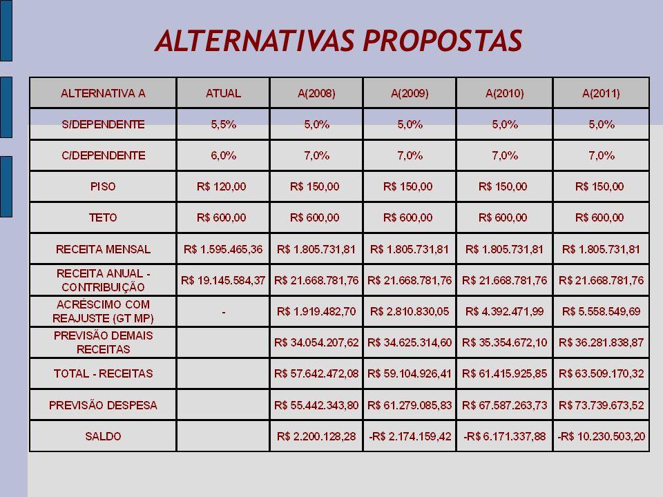 ALTERNATIVAS PROPOSTAS
