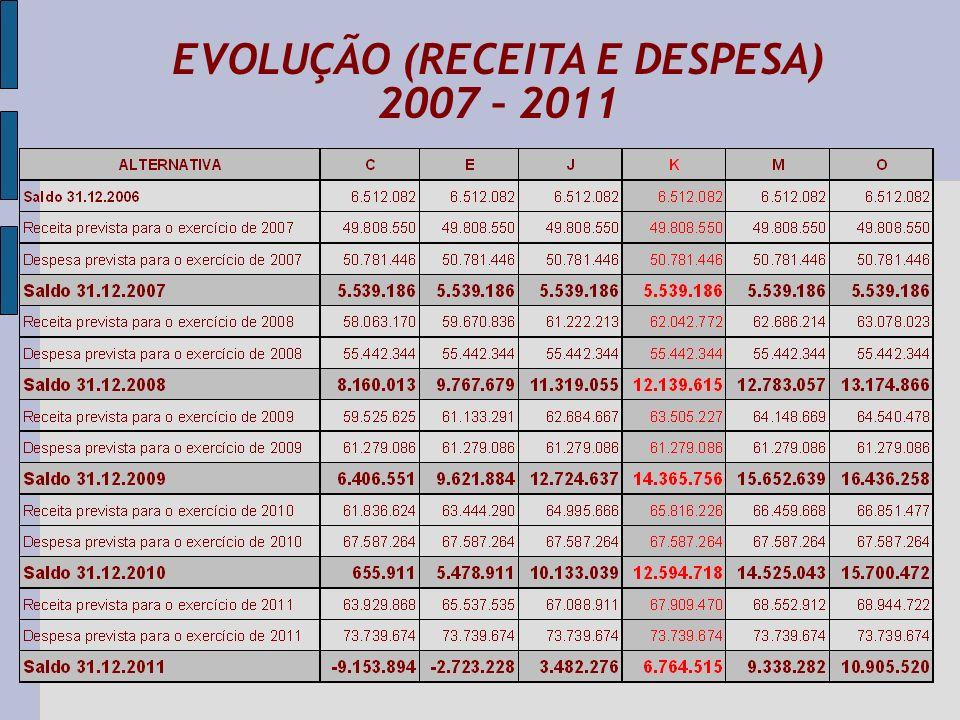 EVOLUÇÃO (RECEITA E DESPESA) 2007 – 2011