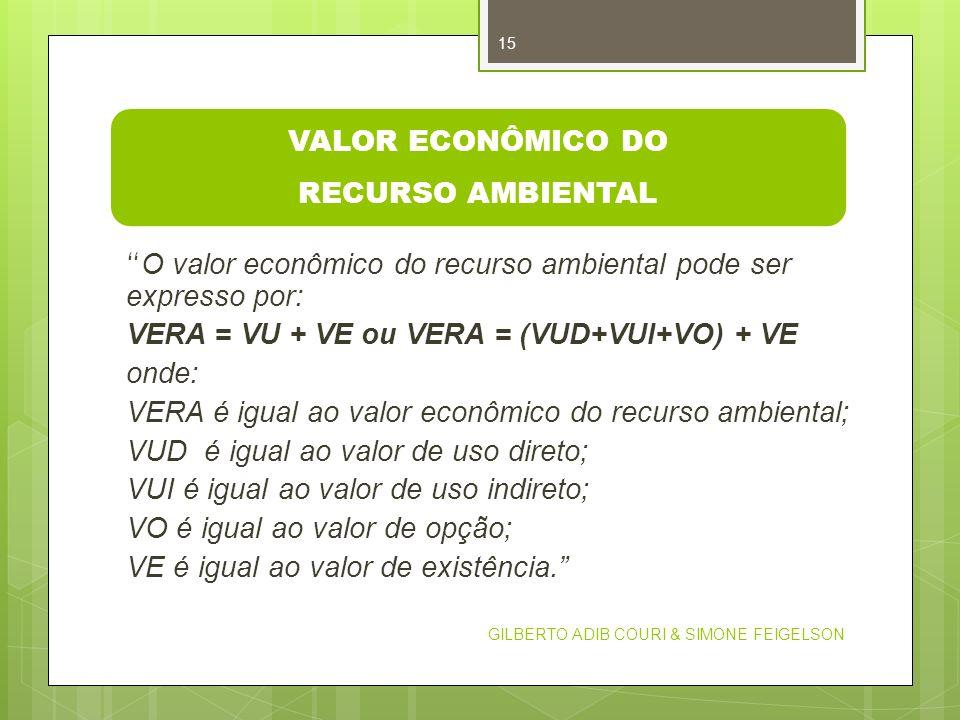 VALOR ECONÔMICO DO RECURSO AMBIENTAL
