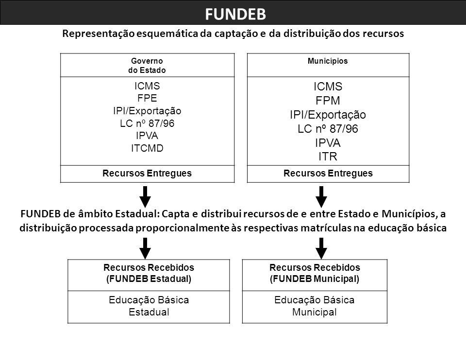 Representação esquemática da captação e da distribuição dos recursos