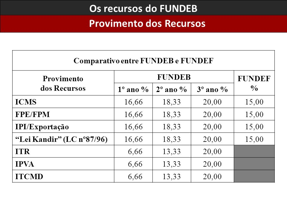 Provimento dos Recursos Comparativo entre FUNDEB e FUNDEF