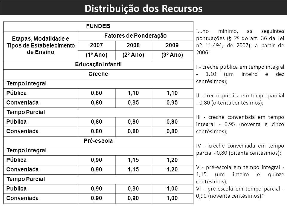 Distribuição dos Recursos