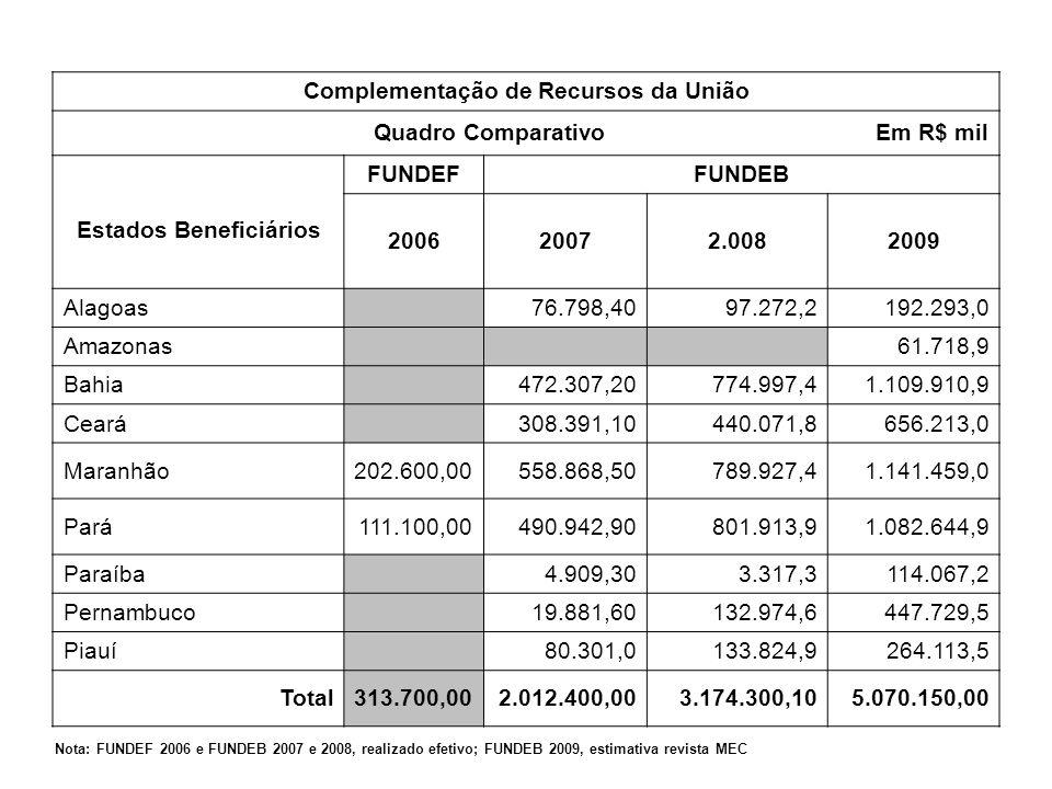 Complementação de Recursos da União Quadro Comparativo Em R$ mil
