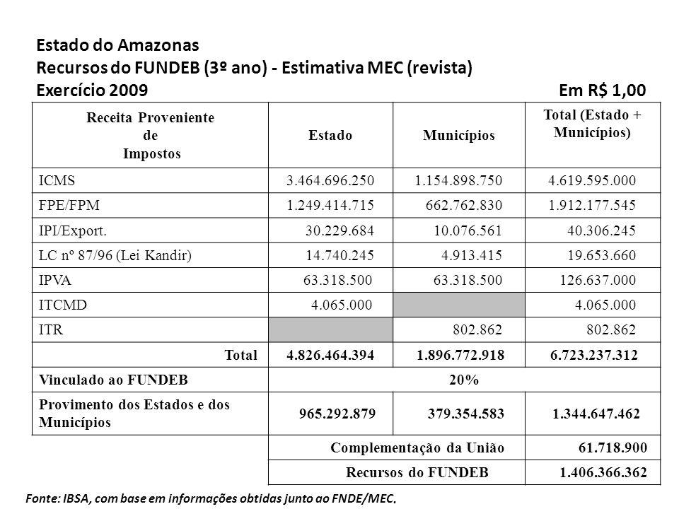 Total (Estado + Municípios) Complementação da União