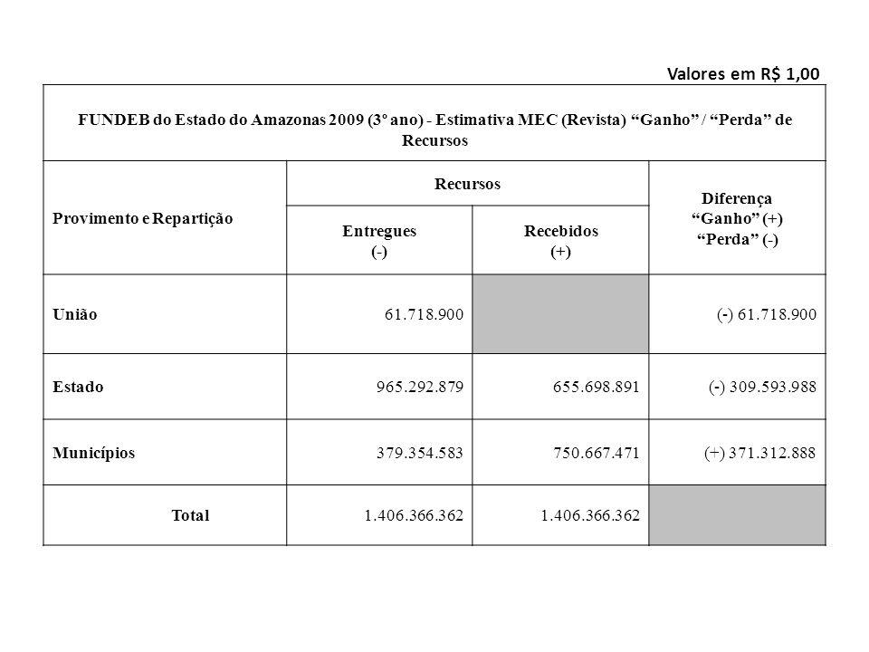 Valores em R$ 1,00 FUNDEB do Estado do Amazonas 2009 (3º ano) - Estimativa MEC (Revista) Ganho / Perda de Recursos.