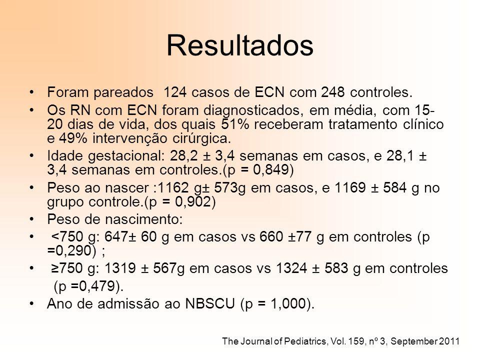 Resultados Foram pareados 124 casos de ECN com 248 controles.