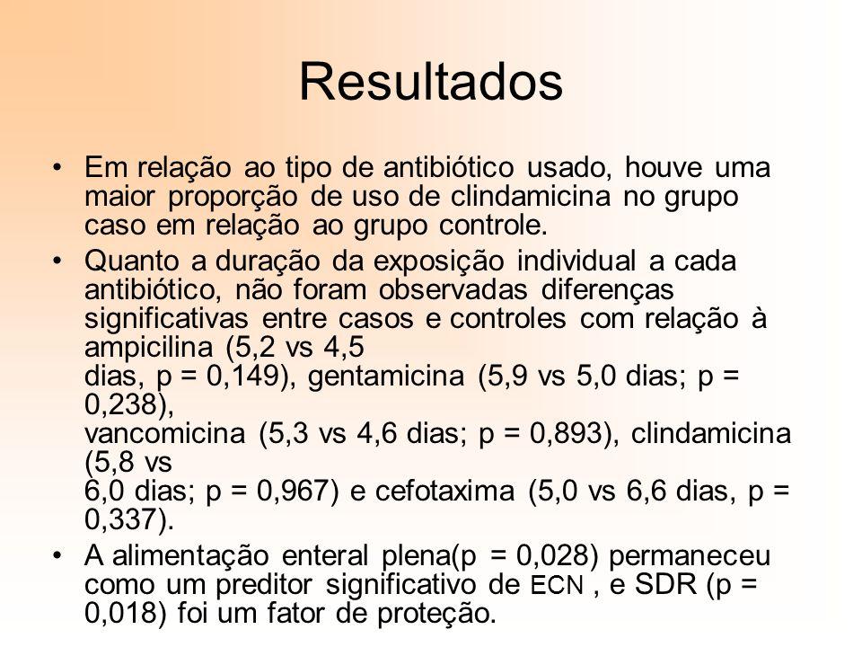 Resultados Em relação ao tipo de antibiótico usado, houve uma maior proporção de uso de clindamicina no grupo caso em relação ao grupo controle.