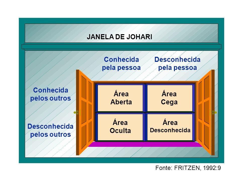 JANELA DE JOHARI Conhecida pelos outros Desconhecida pela pessoa Área