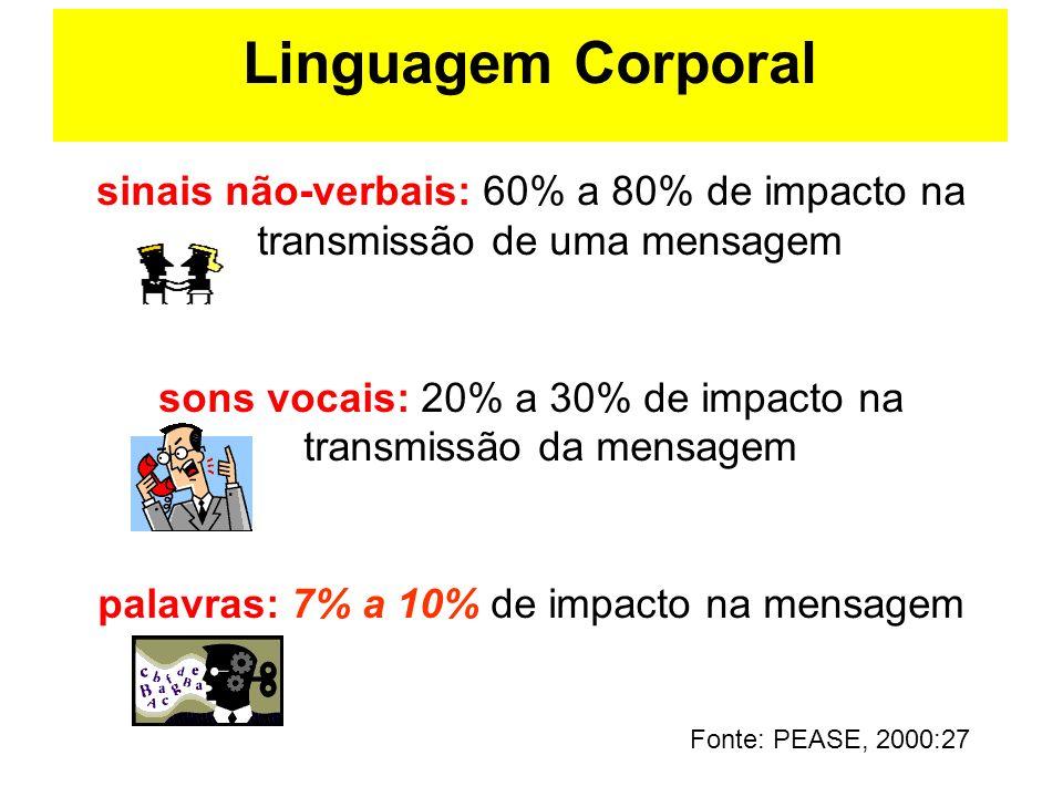 Linguagem Corporal sinais não-verbais: 60% a 80% de impacto na transmissão de uma mensagem.