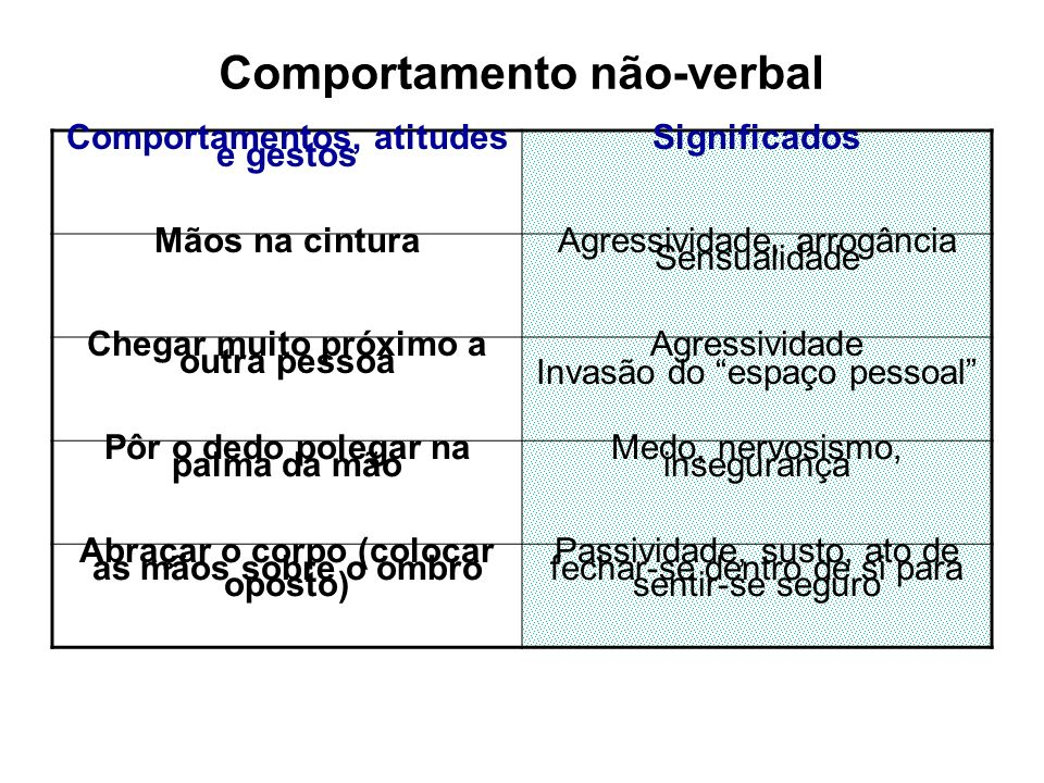 Comportamento não-verbal