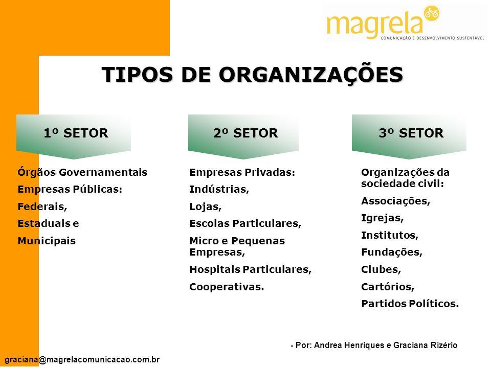 TIPOS DE ORGANIZAÇÕES 1º SETOR 2º SETOR 3º SETOR Órgãos Governamentais