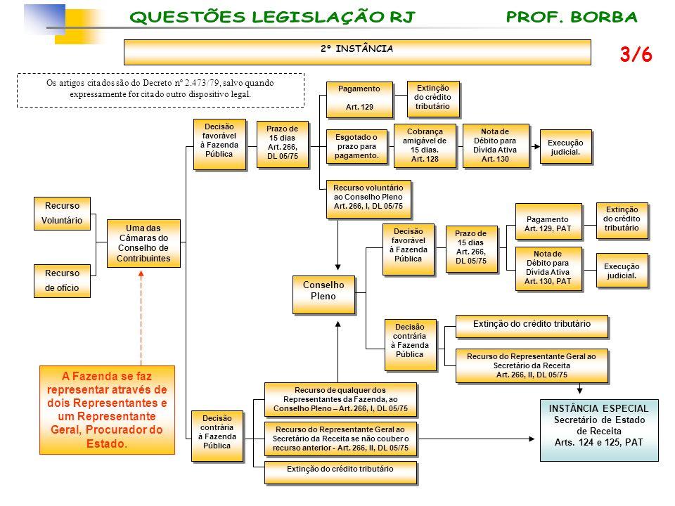 2° INSTÂNCIA 3/6. Os artigos citados são do Decreto nº 2.473/79, salvo quando expressamente for citado outro dispositivo legal.