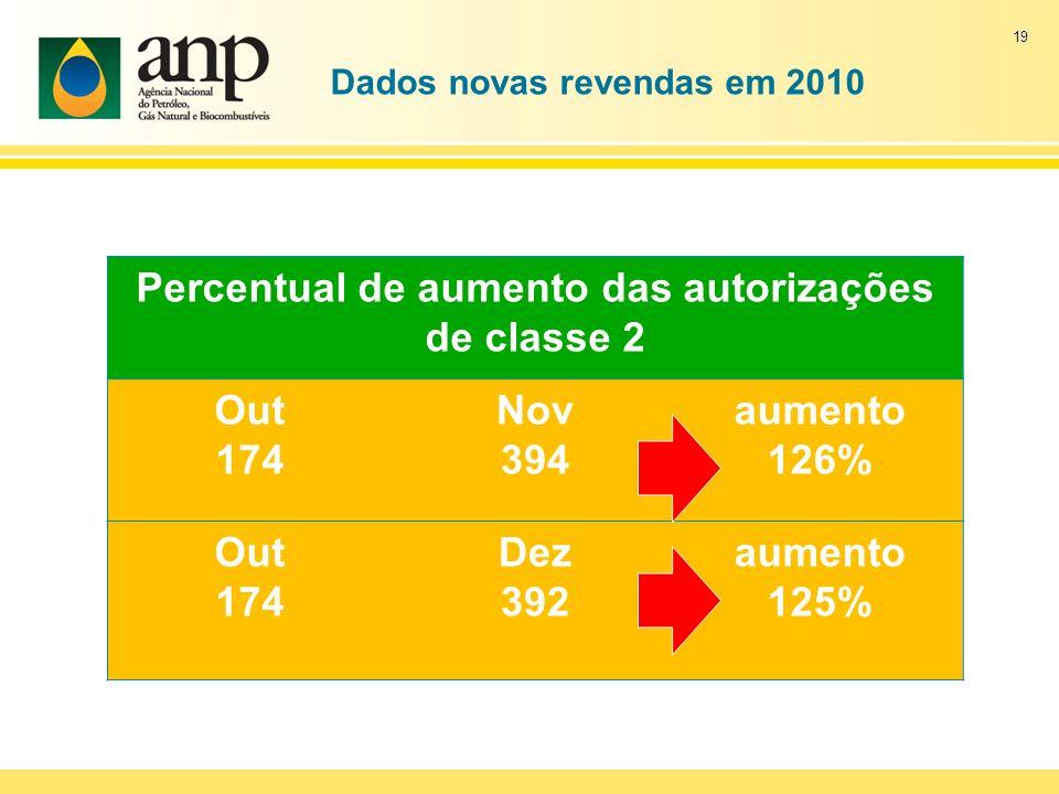 Dados novas revendas em 2010