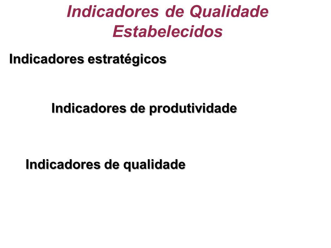 Indicadores de Qualidade Estabelecidos