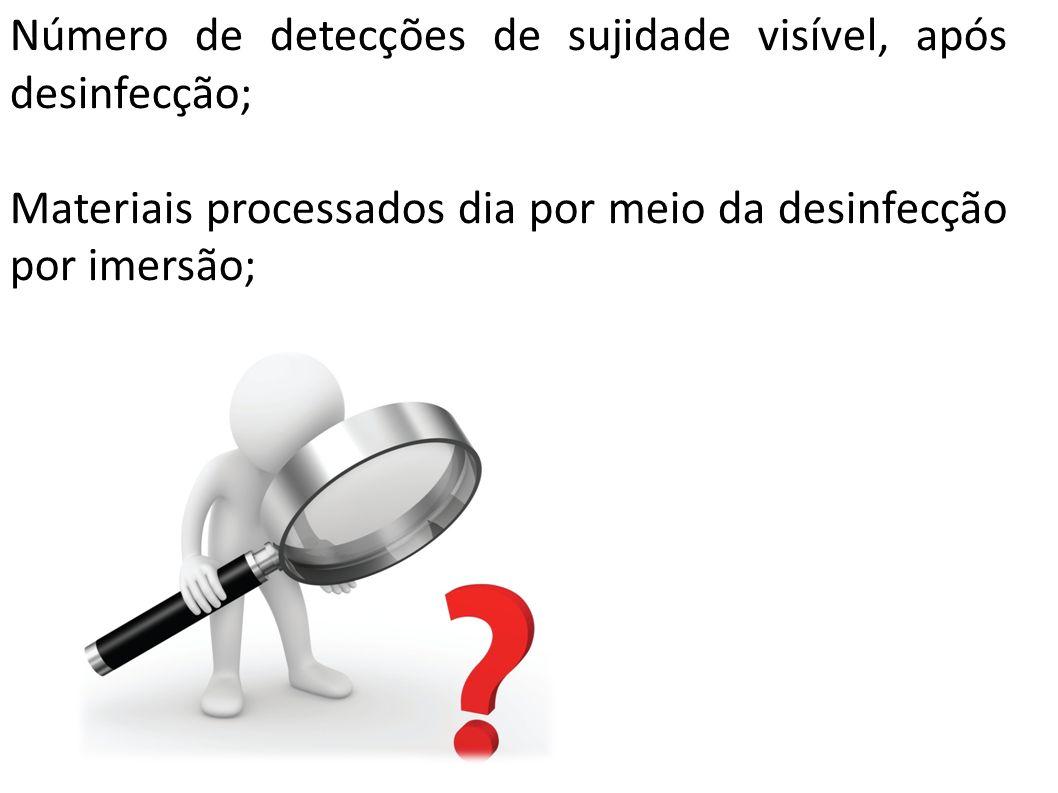 Número de detecções de sujidade visível, após desinfecção;