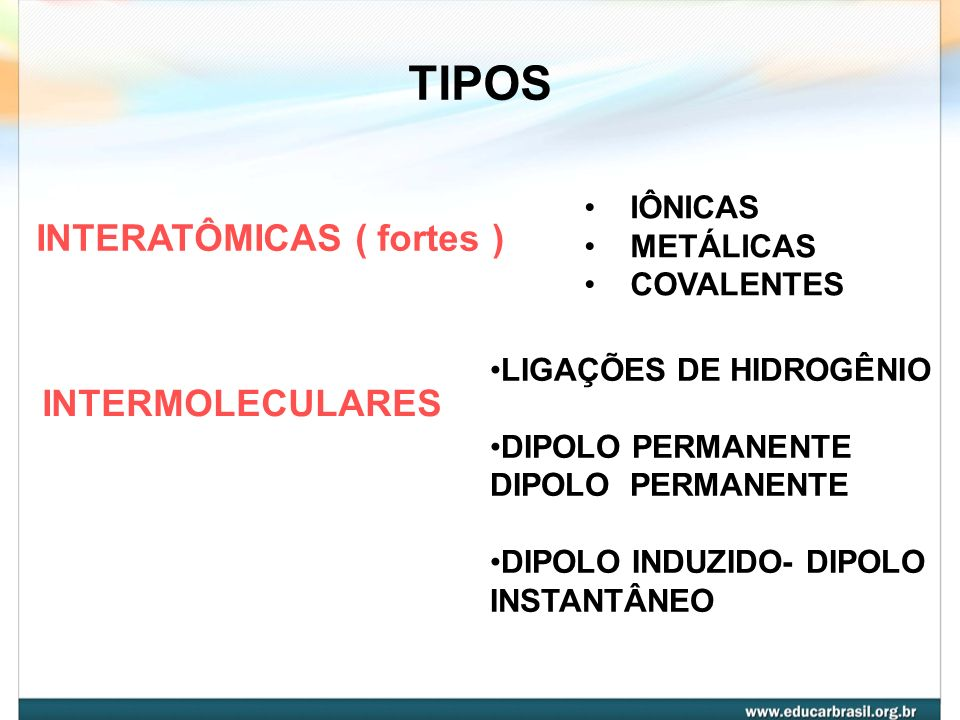 TIPOS INTERATÔMICAS ( fortes ) INTERMOLECULARES IÔNICAS METÁLICAS