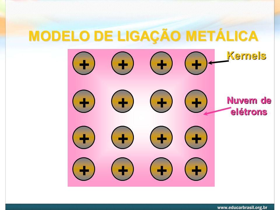MODELO DE LIGAÇÃO METÁLICA