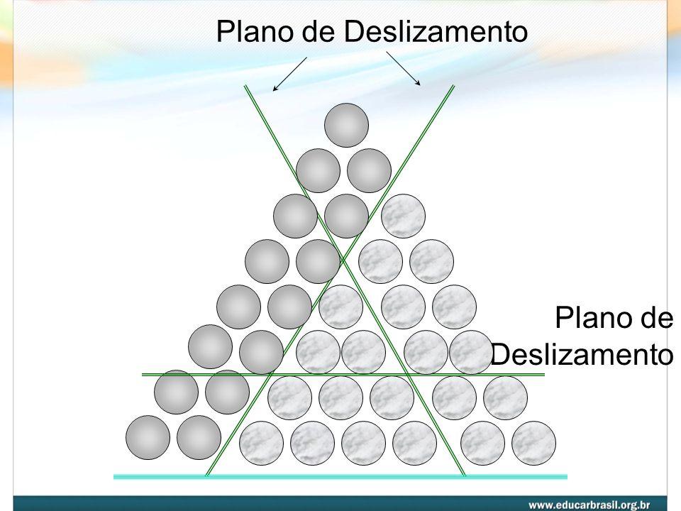 Plano de Deslizamento Plano de Deslizamento