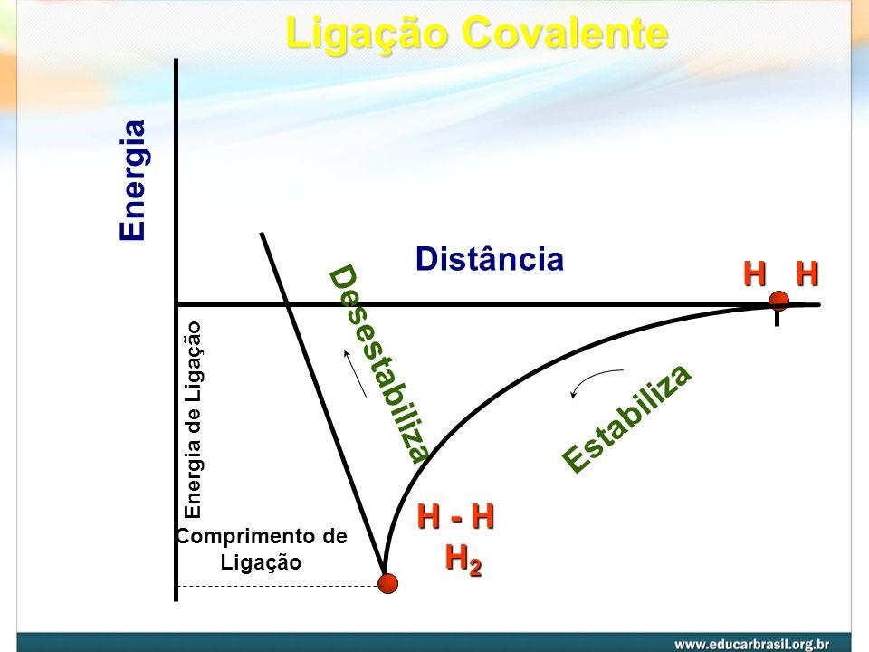 Ligação Covalente Energia Distância H H Desestabiliza Estabiliza H - H