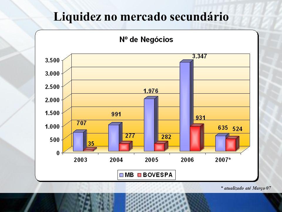 Liquidez no mercado secundário