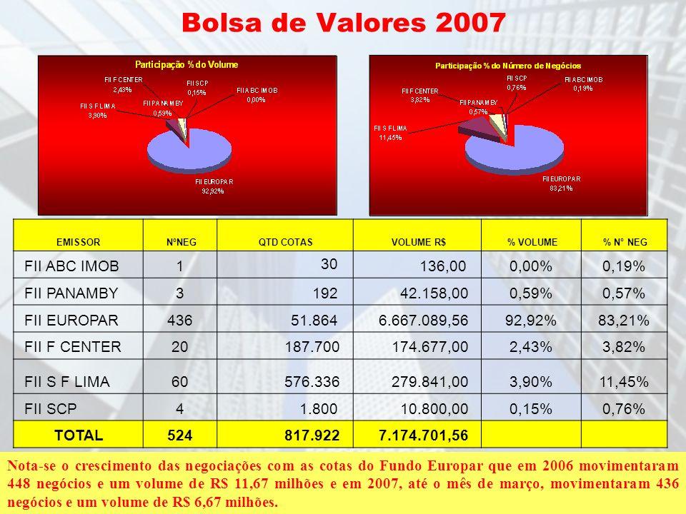 Bolsa de Valores 2007 FII ABC IMOB 1 30 136,00 0,00% 0,19% FII PANAMBY