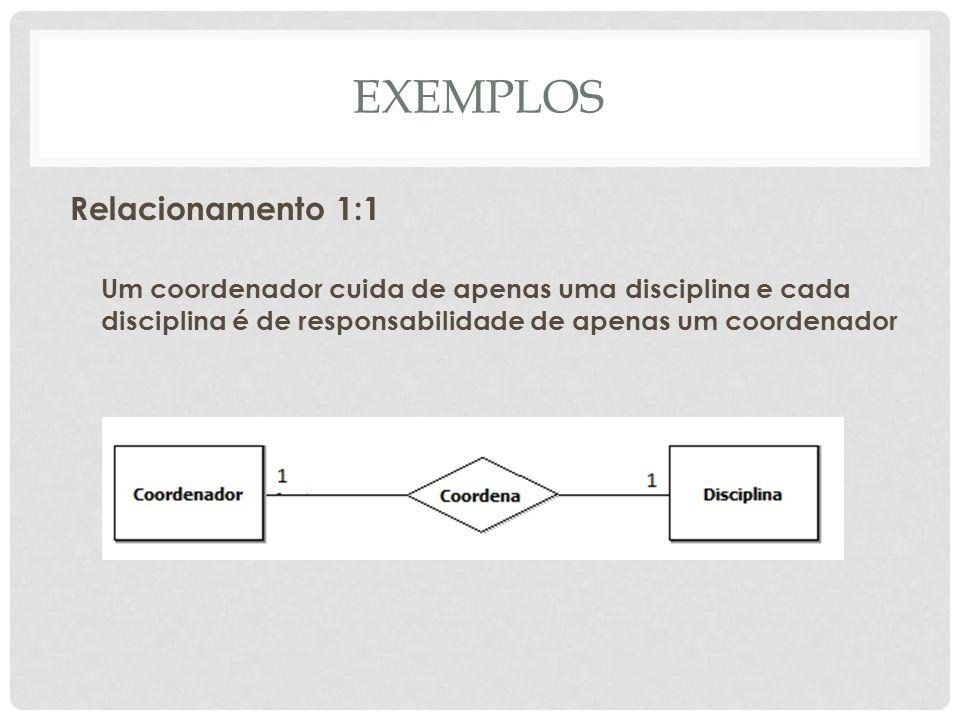EXEMPLOS Relacionamento 1:1